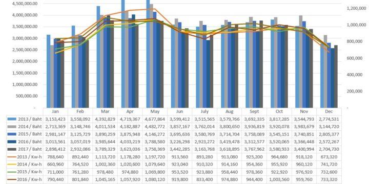 Electricity Consumption Report