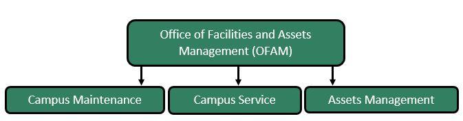 OFAM main units